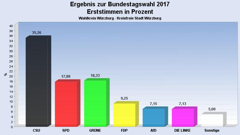 wahlergebnis bundestagswahl 2017