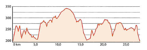 Höhenprofil Mountainbike-Strecke