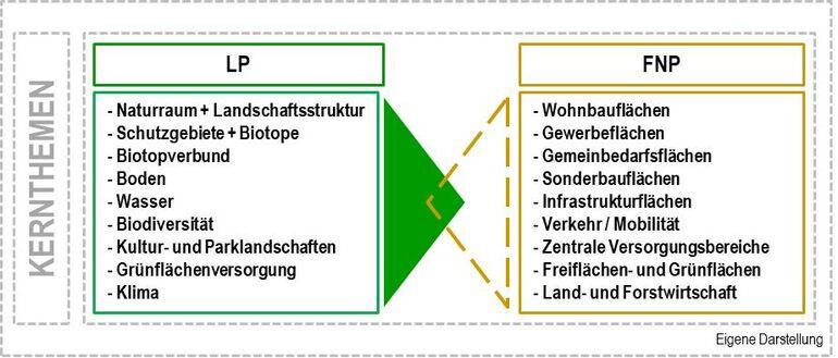 Schaubild Kernthemen FNP-LP