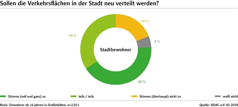 Grafik: Verteilung der Verkehrsflächen
