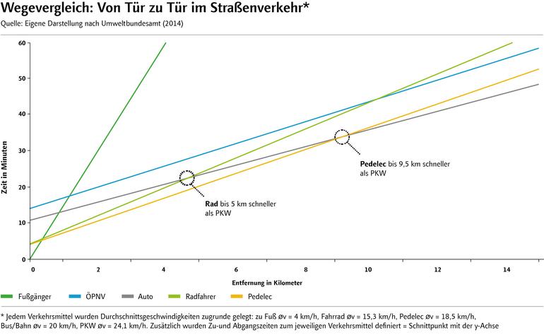 Grafik: Wegevergleich