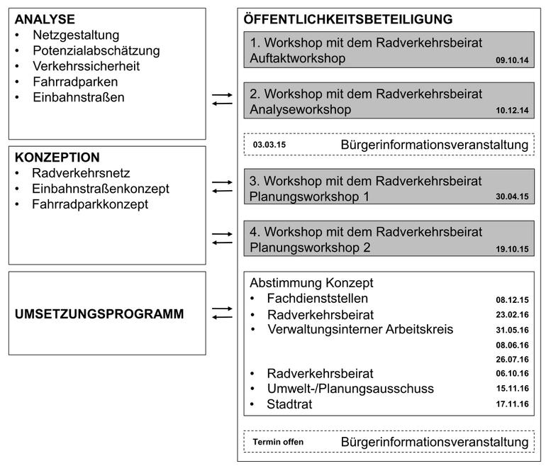 Grafik: Projektverlauf für die Entwicklung des Radverkehrskonzeptes.