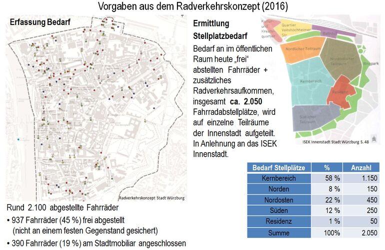 Vorgaben aus dem Radverkehrskonzept der Stadt Würzburg (2016), Stadt Würzburg