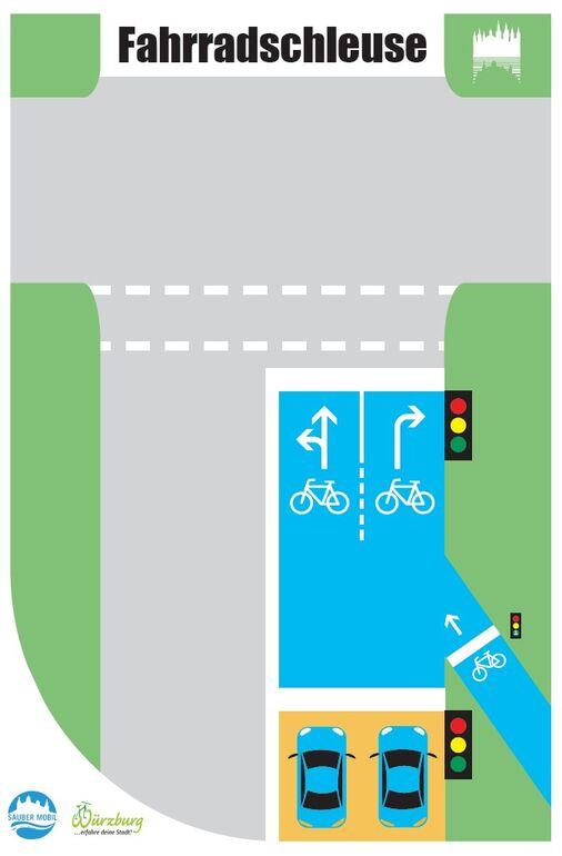 Funktion einer Fahrradschleuse