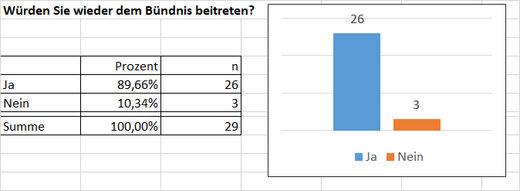 Umfrage 4